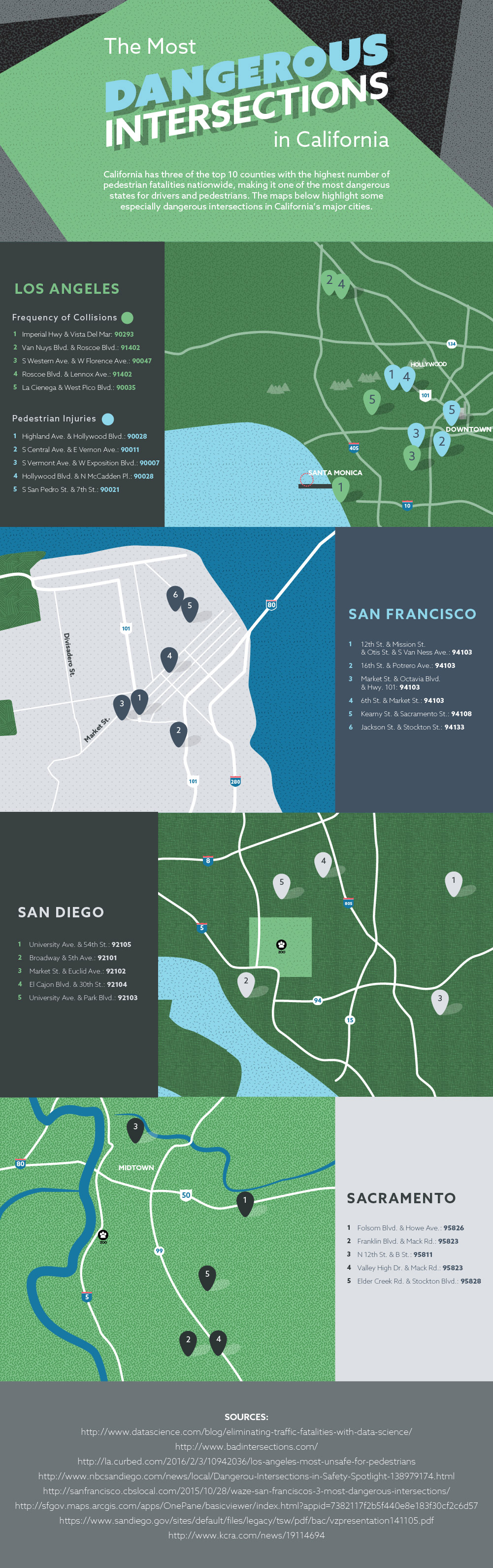 Dangerous Intersections in CA Infographic