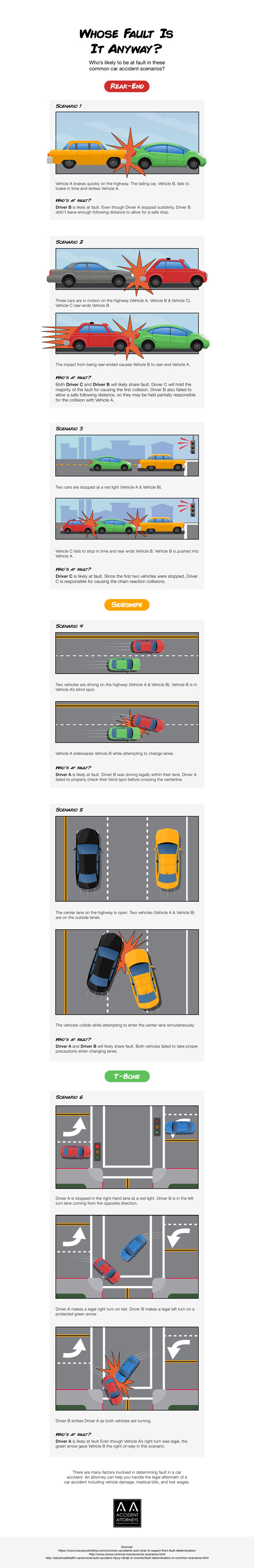 Car Accident Fault Infographic